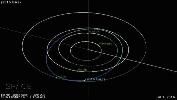 asteroid orbit diagrams - photo #26