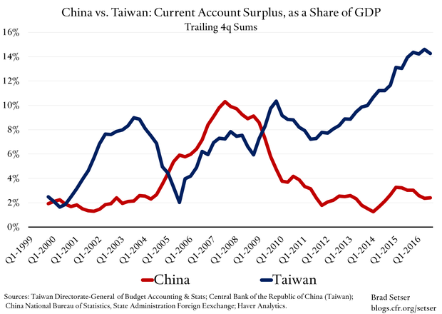 China-Taiwan Current Account Share of GDP