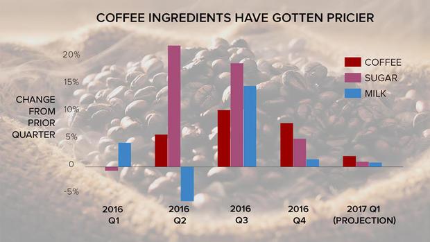 coffee-price.jpg