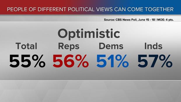170619-cbs-news-political-views-optimism-poll.jpg