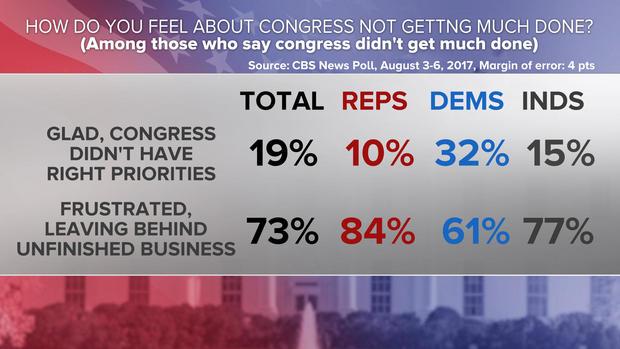 CNN Poll: Trump More Popular Than Congress