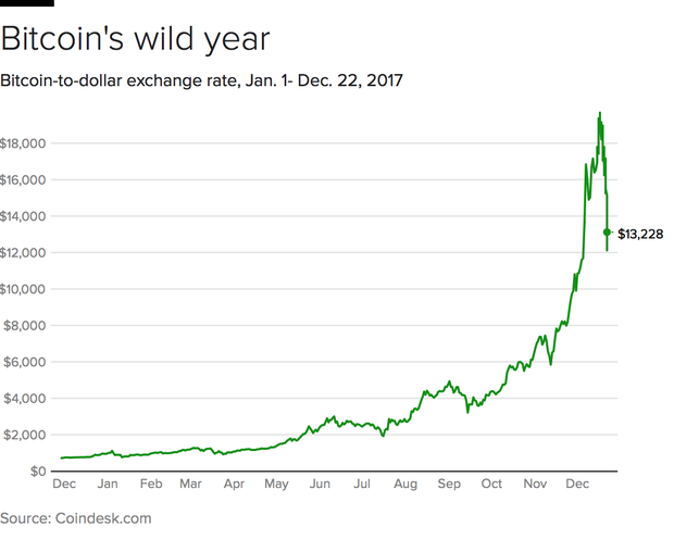 Bitcoin plunges: One-quarter of its value gone leaves some wondering what's going on with bitcoin price? | CBS News