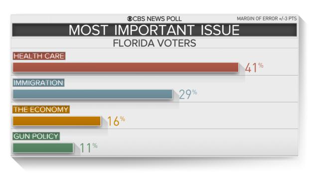 佛罗里达州最重要的,issues.png