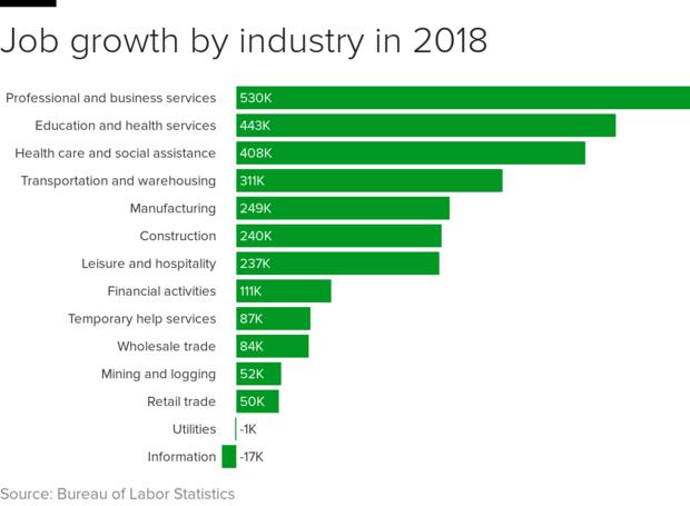 工作 - 产业 -  2018.png
