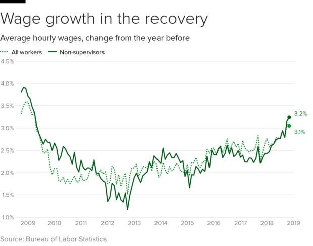 工资graph.png