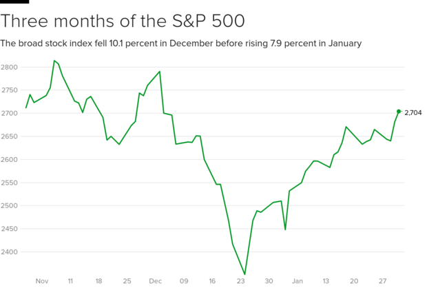 sp500-2-19-01-31.png