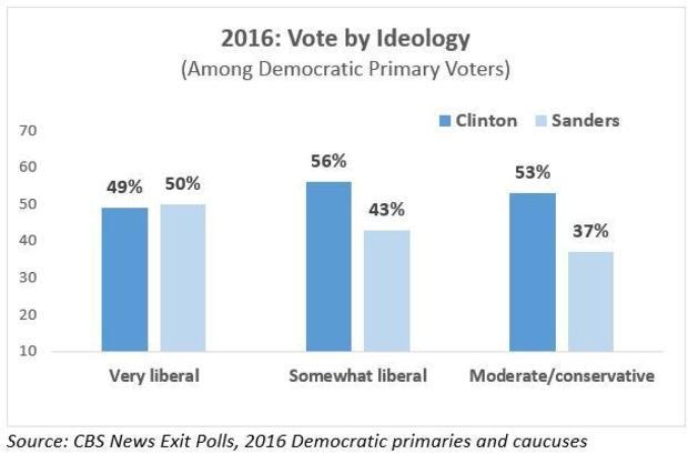 2016桑德斯,ideology.jpg