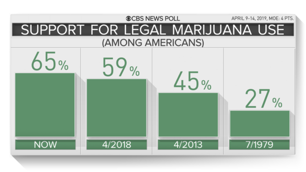 1-potlegal-trend.png