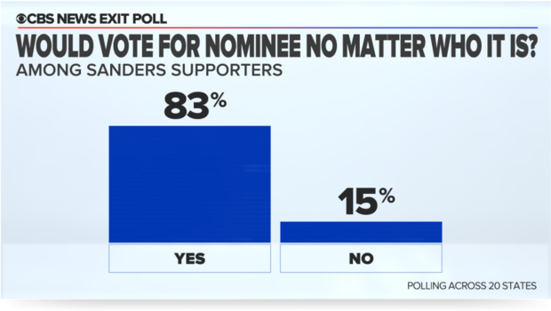 7-vote-nov-sanders-supporters.png