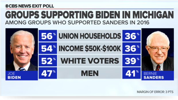 10-mich-biden-flips-groups.png