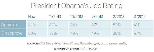 President-Obamas-Job-Rating_table.jpg