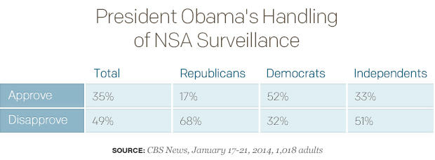 President-Obamas-Handling-of-NSA-Surveillance.jpg