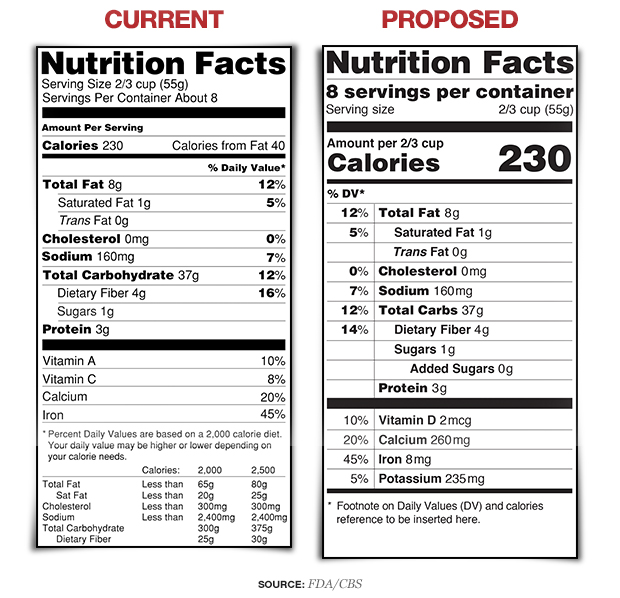 Nutrition fact label proposed changes