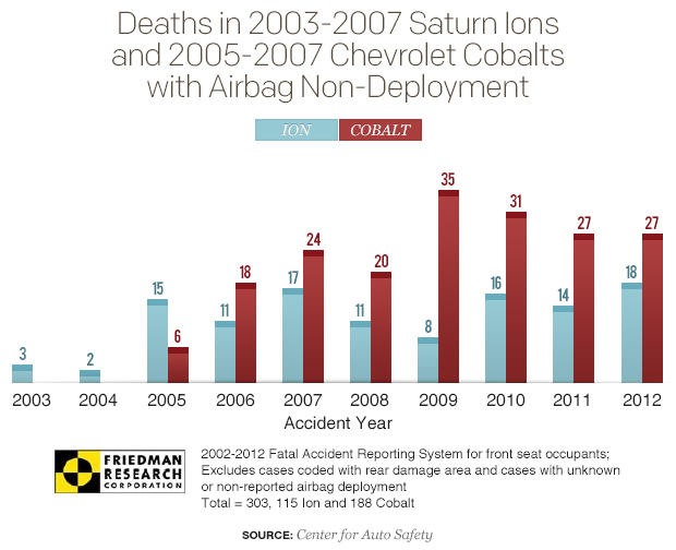 ion-cobalt-airbag-non-deployment-deaths-graph.jpg