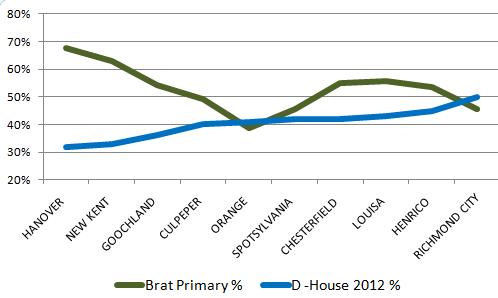 salvanto-brat-percent.png
