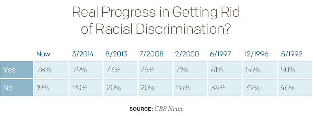 real-progress-in-getting-rid-of-racial-discrimination1.jpg