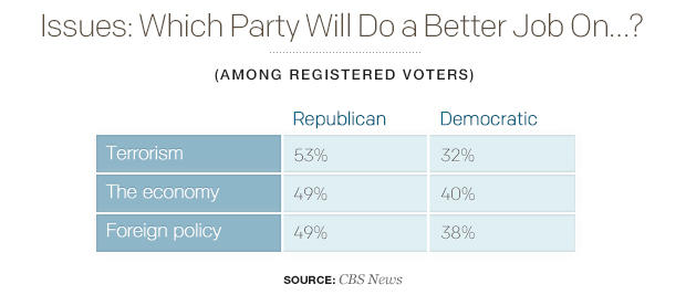issues-which-party-will-do-a-better-job-on.jpg