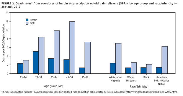 figure-2-opioid-abuse-620w.jpg