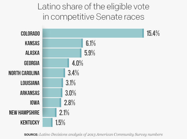 correct-percentage-of-eligible-latino-voters-in-states-with-competitive-senate-racesv03.jpg