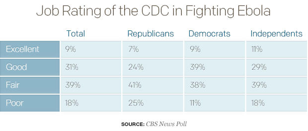 job-rating-of-the-cdc-in-fighting-ebolatable-2.jpg