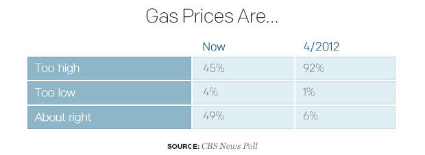 gas-prices-are.jpg