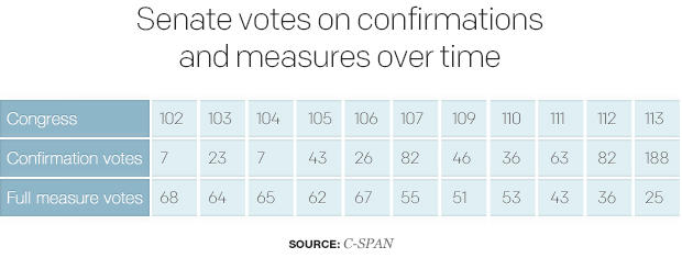 senate-votes-on-confirmations-and-measures-over-time.jpg