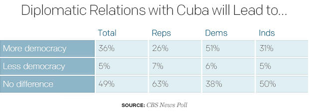 diplomatic-relations-with-cuba-will-lead-to.jpg