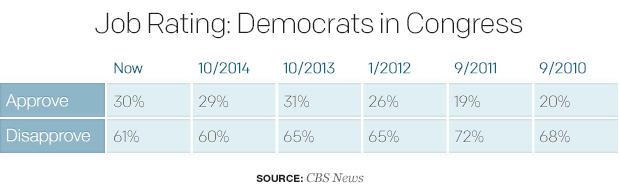 job-rating-democrats-in-congress.jpg