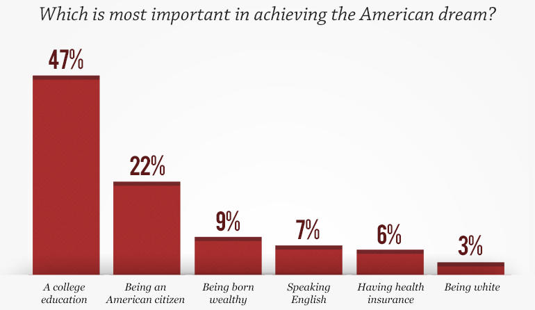The 47 Percent >> 60 Minutes/Vanity Fair poll: The American dream - CBS News
