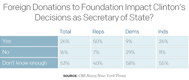 foreign-donations-to-foundation-impact-clintons-decisions-as-secretary-of-state-2.jpg