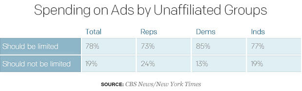 spending-on-ads-by-unaffiliated-groups.jpg