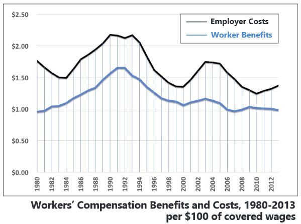 workers-comp-benefits-costs-graph.jpg