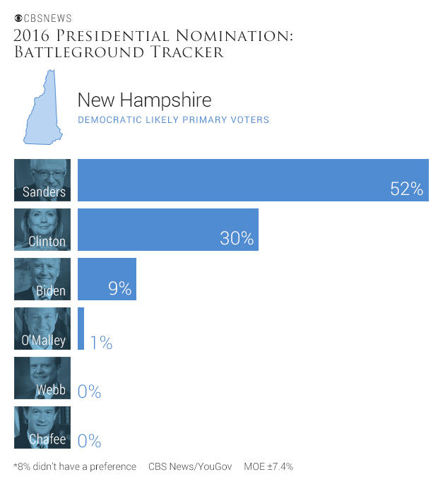 candidiatesupportdemnewhampshire.jpg