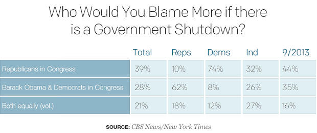 01who-would-you-blame-more-if-there-is-a-government-shutdown.jpg