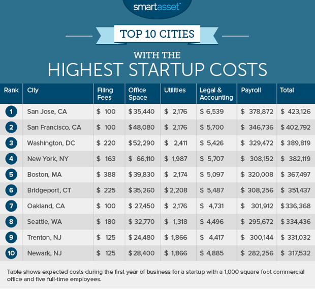 The Cheapest Cities To Start A Business
