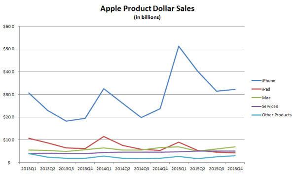 apple-product-dollar-sales.jpg