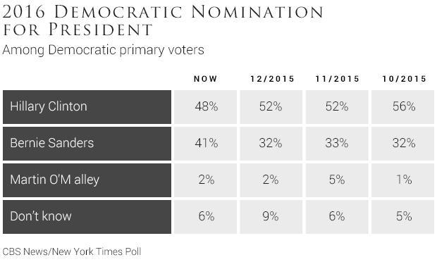 01-2016-democratic-nomination-for-president.jpg