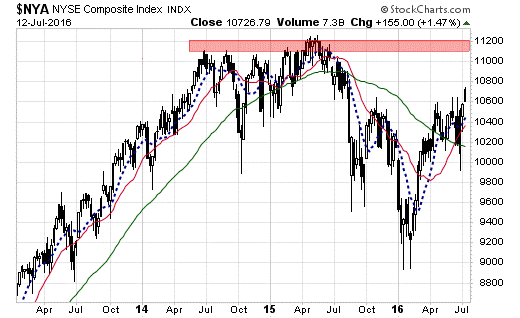 nyse071216.png