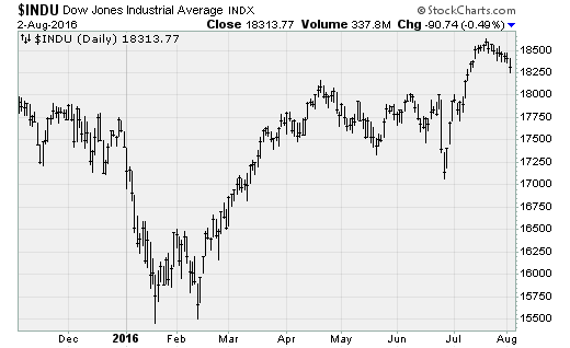 dow080216.png