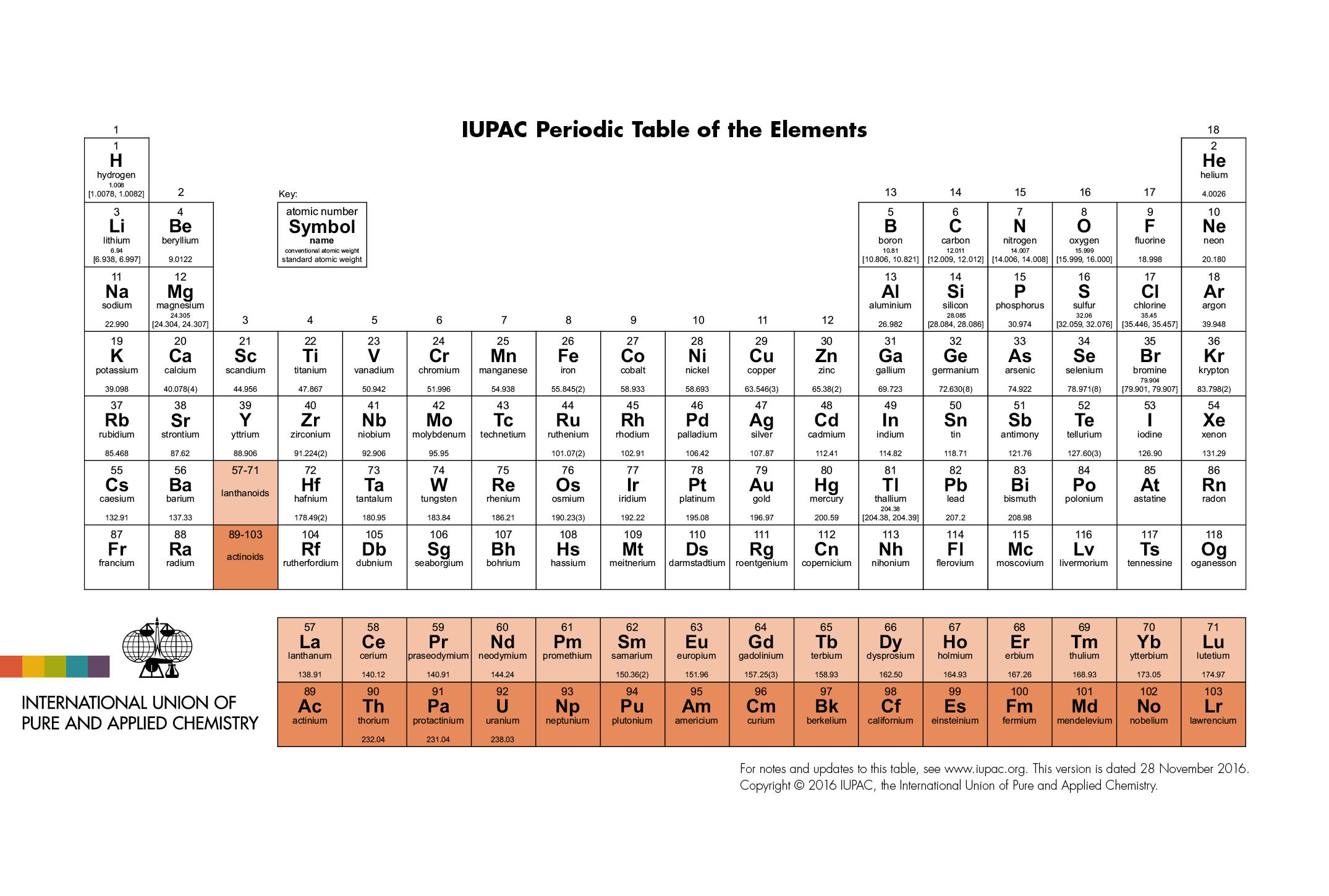 Four New Elements On The Periodic Table Now Have Names Cbs