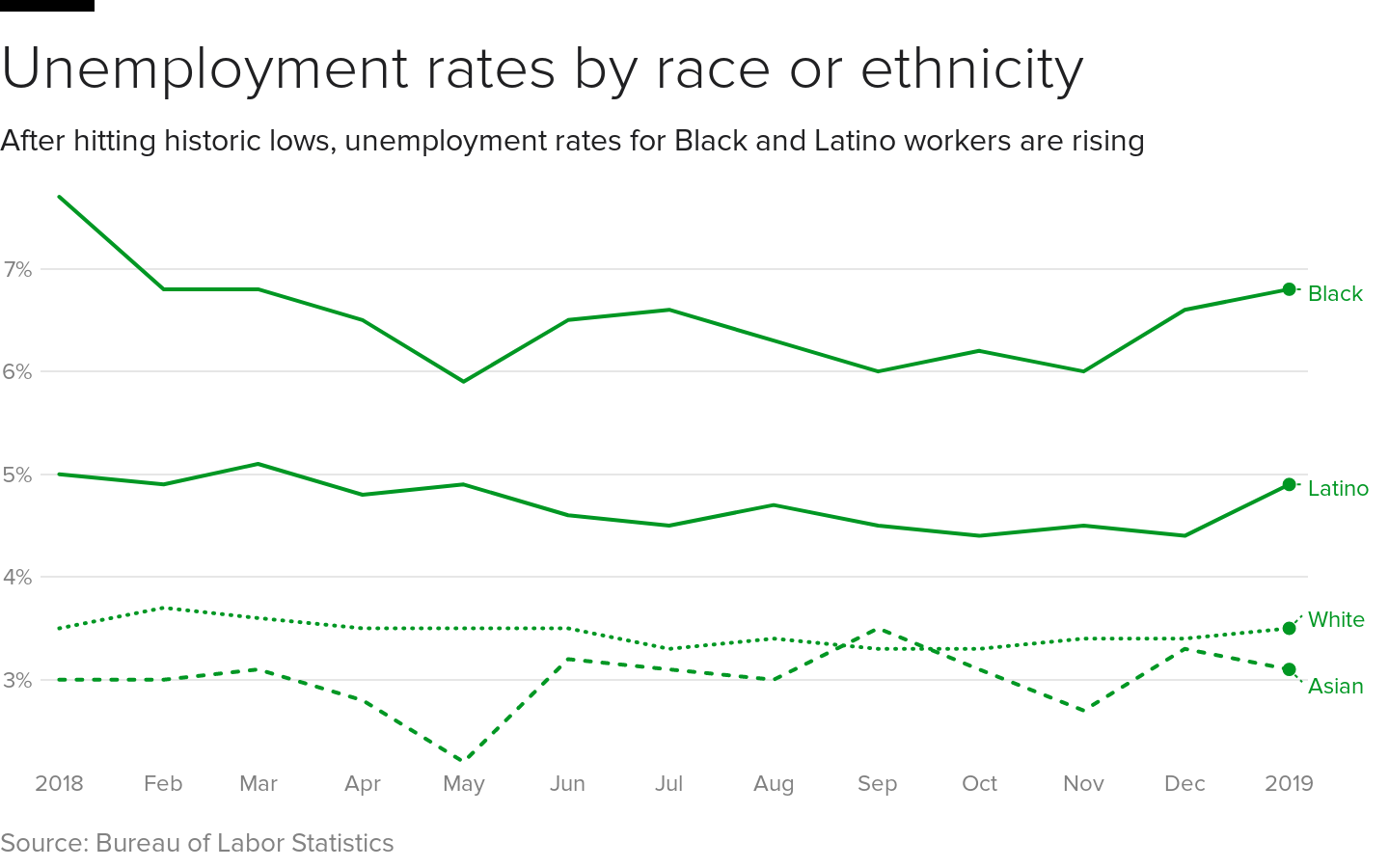 unemployment-race.png
