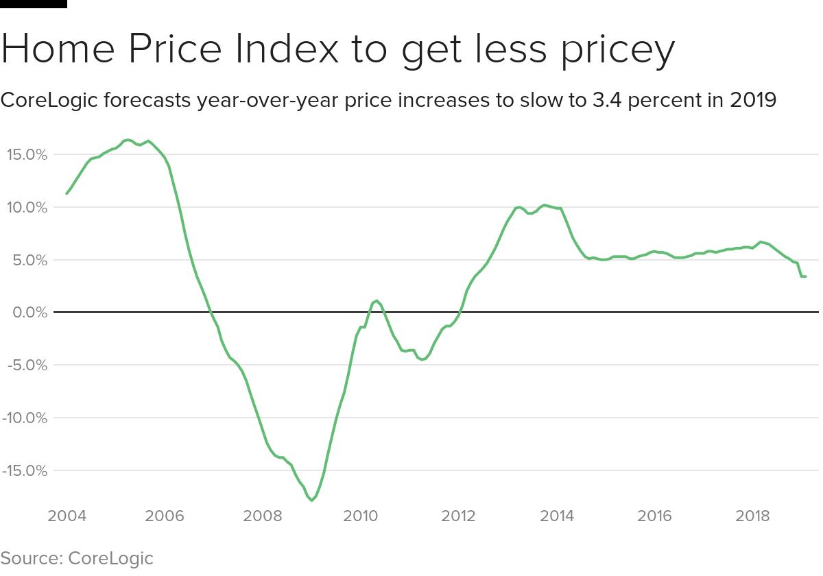corelogic-price-index.png