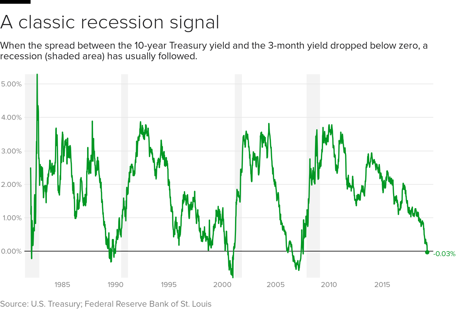 yield-curve-10-3.png