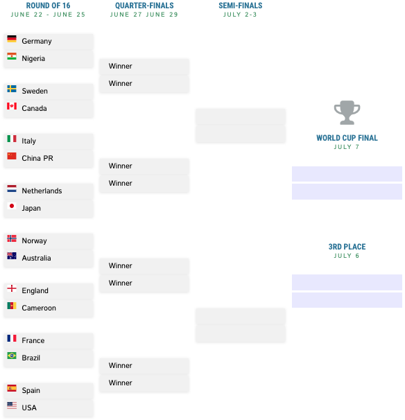Women's World Cup Bracket