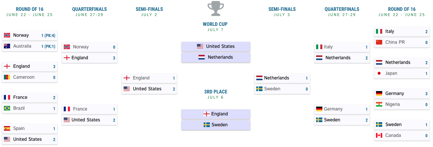 wwc-2019-final-bracket.png