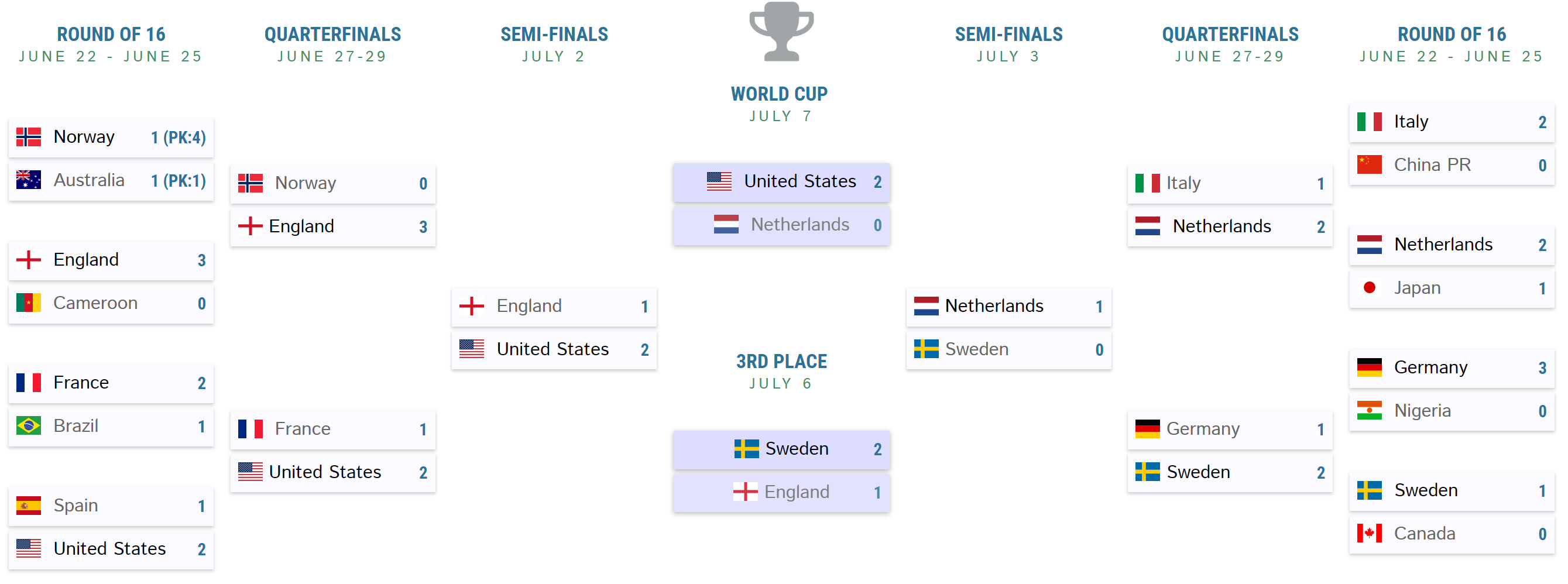 womens-world-cup-final-bracket.png