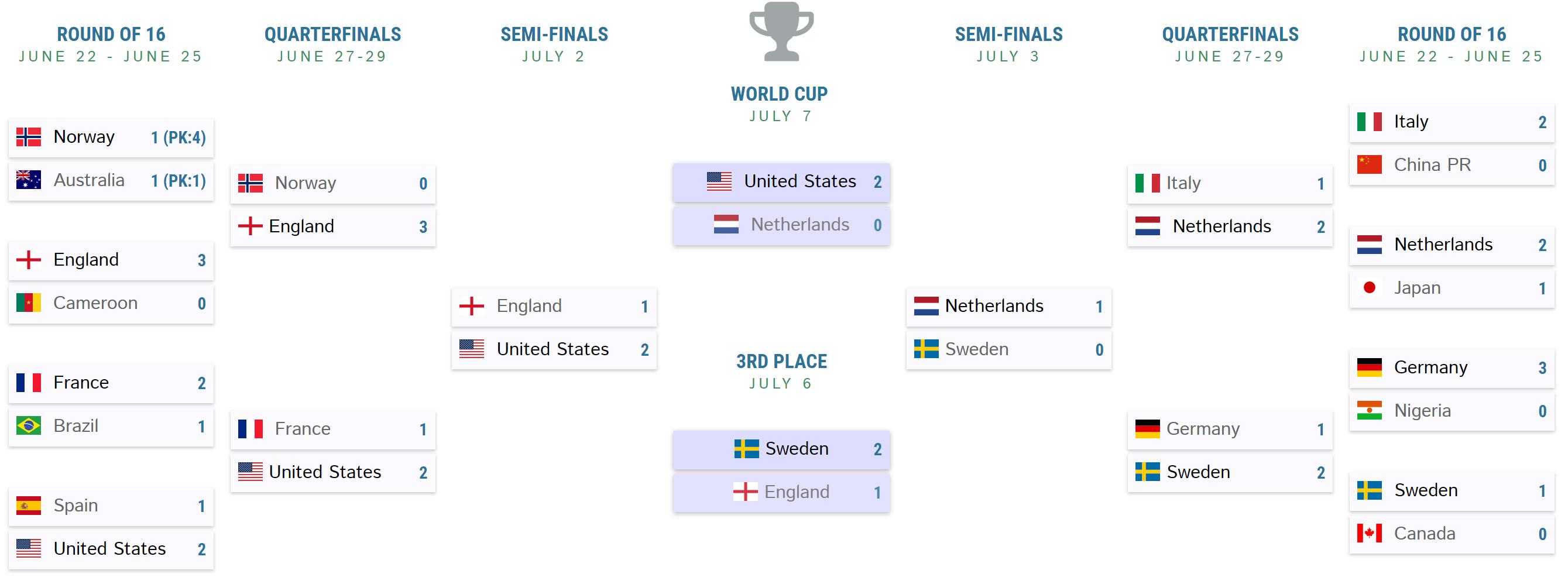 womens-world-cup-final-bracket.png