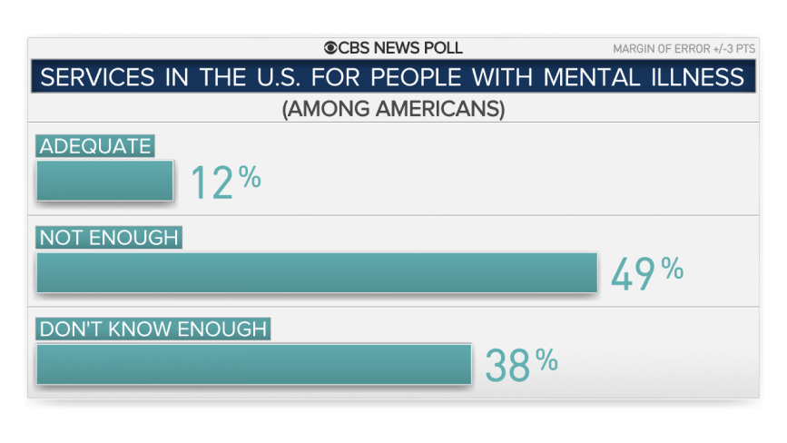 Most Americans think there is stigma associated with ...