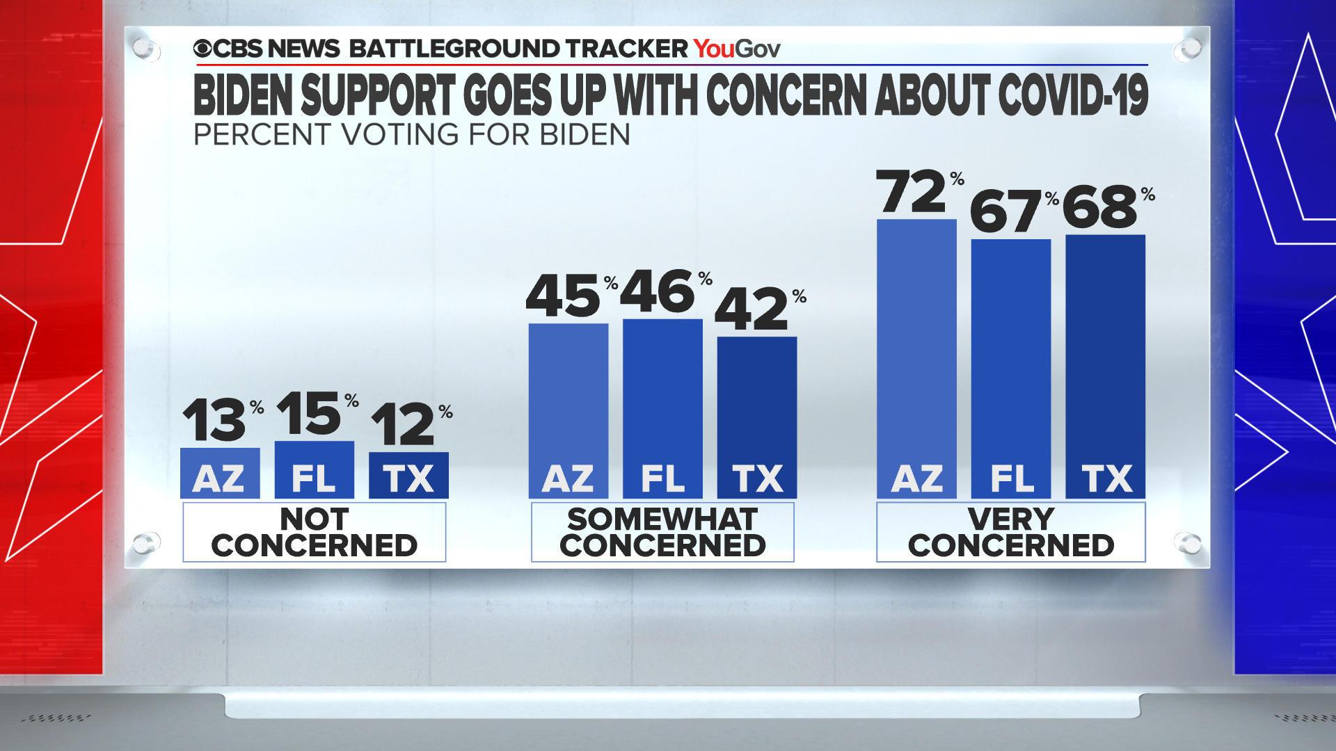 poll-biden-support-covid-concern-3.jpg