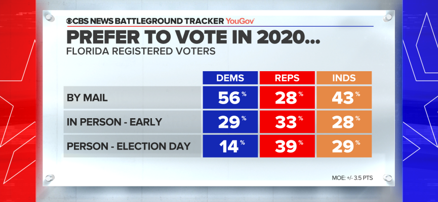 248-fl-vote-method-prefernce-by-party.png